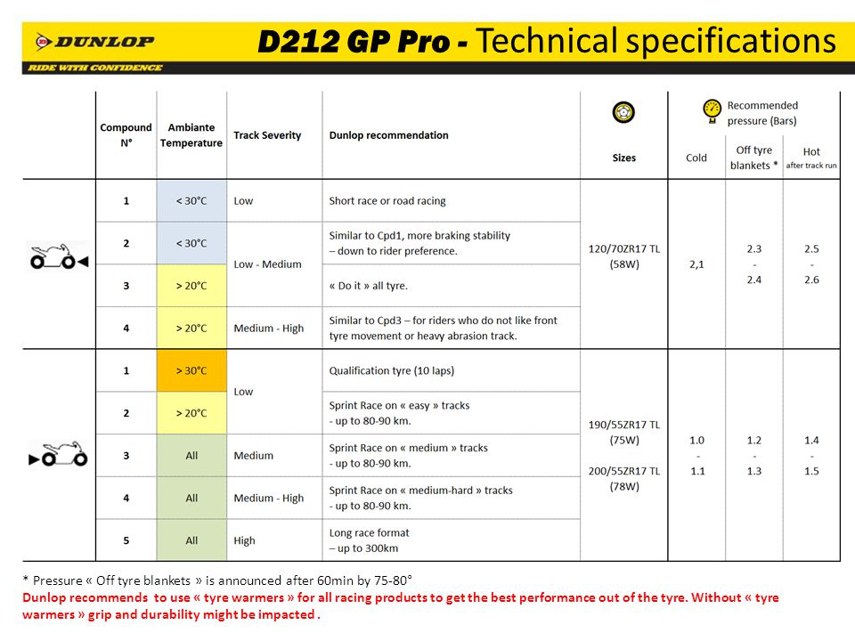 10 D212 GP Pro - Technical specifications * Pressure « Off tyre blankets » is announced after 60min by 75-80° Dunlop recommends to use « tyre warmers » for all racing products to get the best performance out of the tyre.