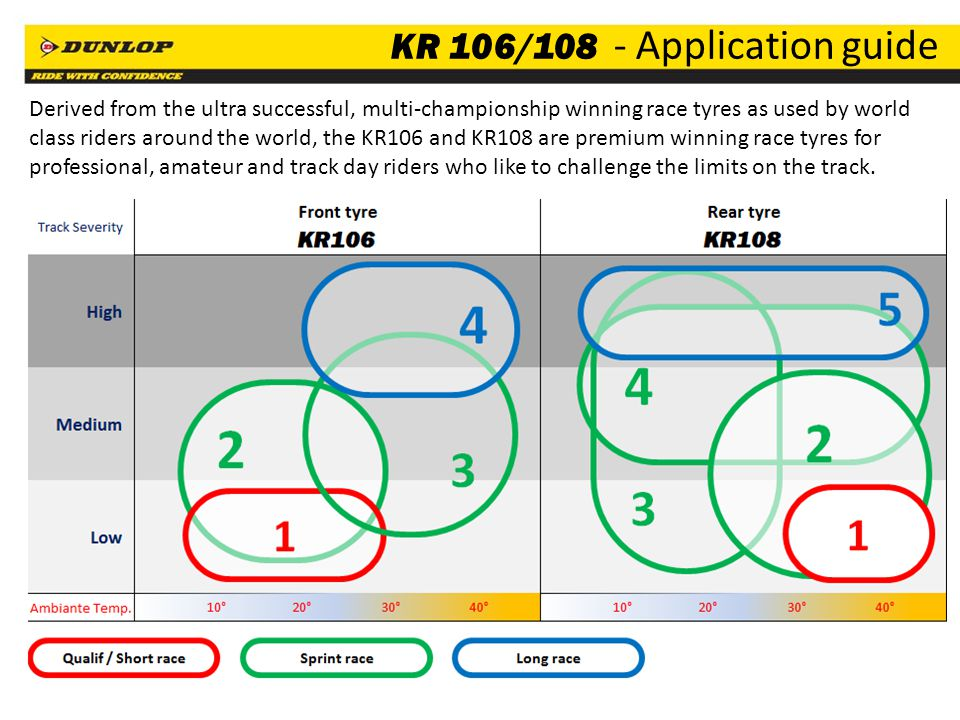 12 KR 106/108 - Application guide Derived from the ultra successful, multi-championship winning race tyres as used by world class riders around the world, the KR106 and KR108 are premium winning race tyres for professional, amateur and track day riders who like to challenge the limits on the track.