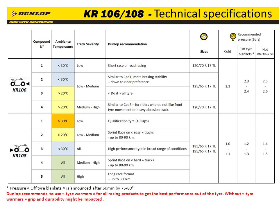 13 KR 106/108 - Technical specifications * Pressure « Off tyre blankets » is announced after 60min by 75-80° Dunlop recommends to use « tyre warmers » for all racing products to get the best performance out of the tyre.