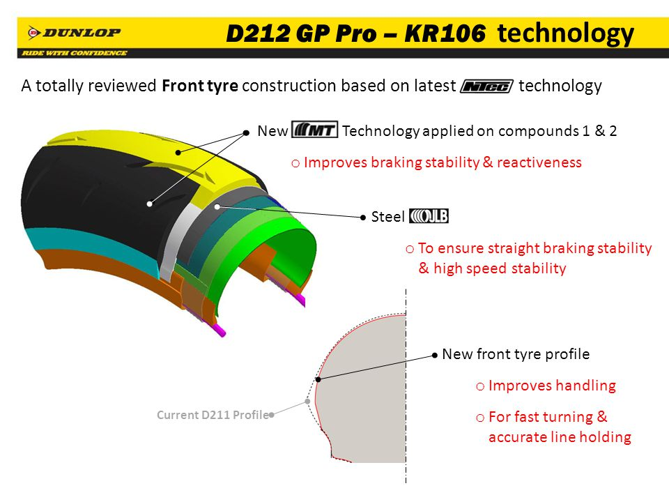 55 A totally reviewed Front tyre construction based on latest technology D212 GP Pro – KR106 technology New front tyre profile o Improves handling o F