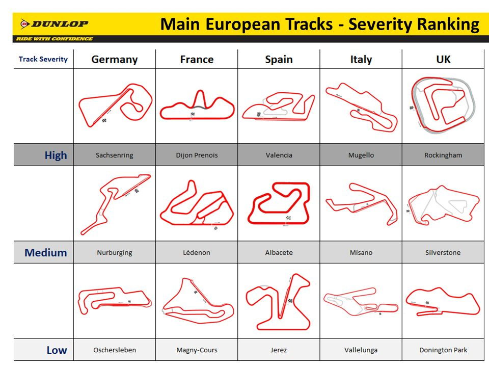 77 Main European Tracks - Severity Ranking