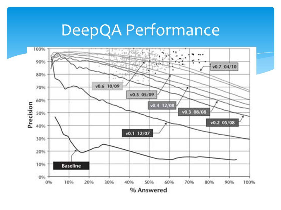 DeepQA Performance