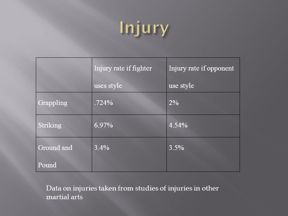 Injury rate if fighter uses style Injury rate if opponent use style Grappling.724%2% Striking6.97%4.54% Ground and Pound 3.4%3.5% Data on injuries taken from studies of injuries in other martial arts