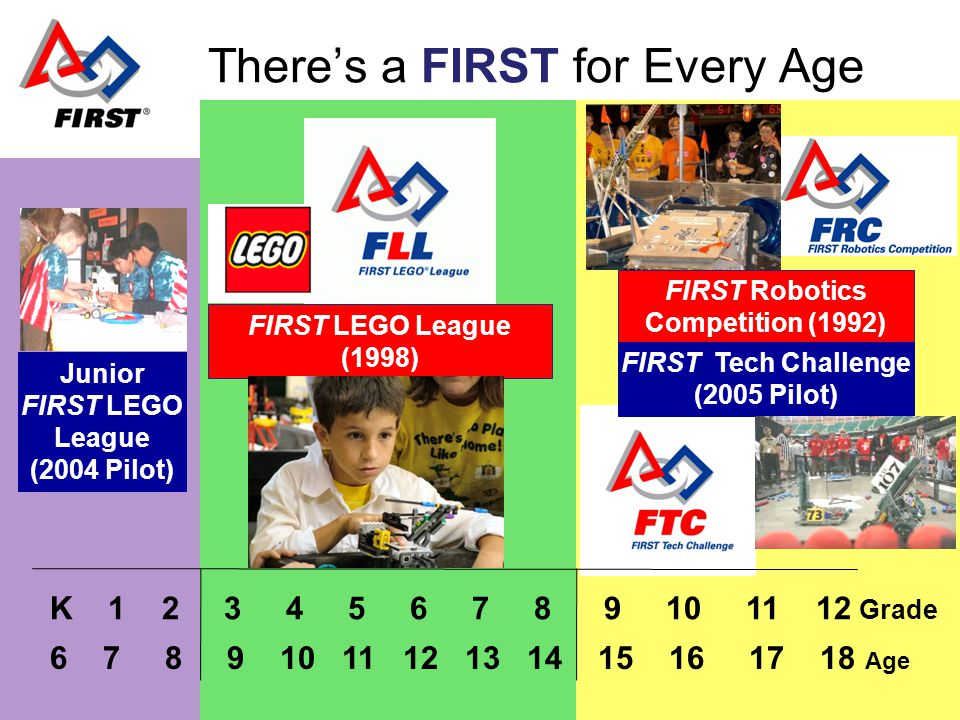 FLL Challenge History 2005 Ocean Odyssey Teams 7,460 teams 60,000 kids worldwide 56 tournaments (US) 12 tournaments (outside US & Canada) 2004 NO Limits Teams 6,000 teams 50,000 kids 210 tournaments Japan, South Africa, Turkey and Mexico joins FLL International with a Pilot tournaments.