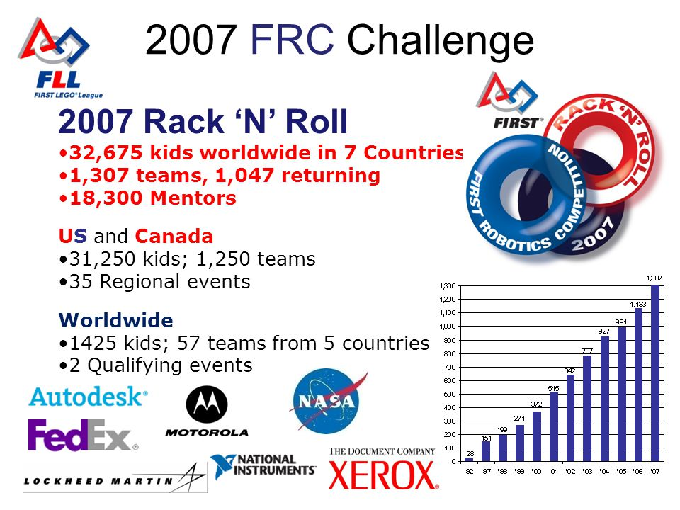 2008 FRC Challenge 2008 First Overdrive 32,675 kids worldwide in 7 Countries 1,307 teams, 1,047 returning 18,300 Mentors US and Canada 31,250 kids; 1,250 teams 35 Regional events Worldwide 1425 kids; 57 teams from 5 countries 2 Qualifying events