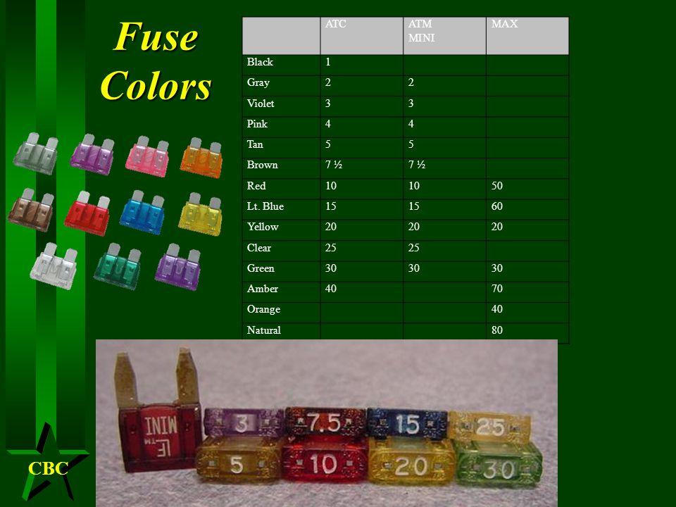 CBC Fuse types