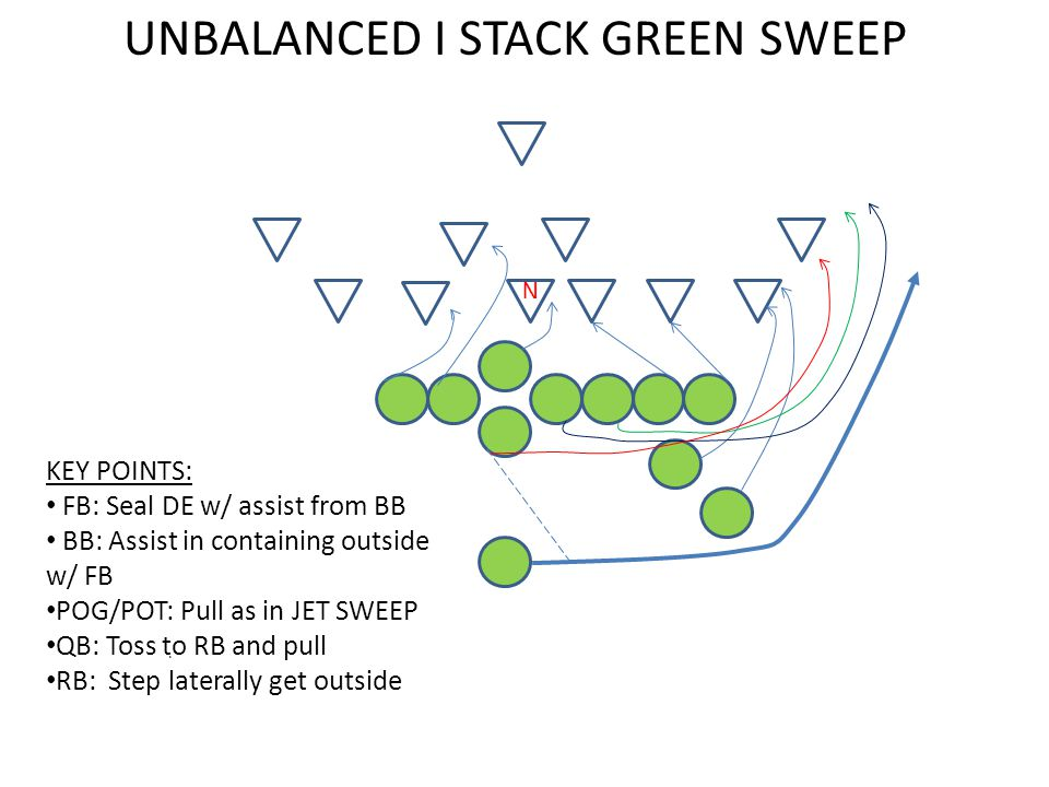 . UNBALANCED I STACK GREEN SWEEP N KEY POINTS: FB: Seal DE w/ assist from BB BB: Assist in containing outside w/ FB POG/POT: Pull as in JET SWEEP QB: