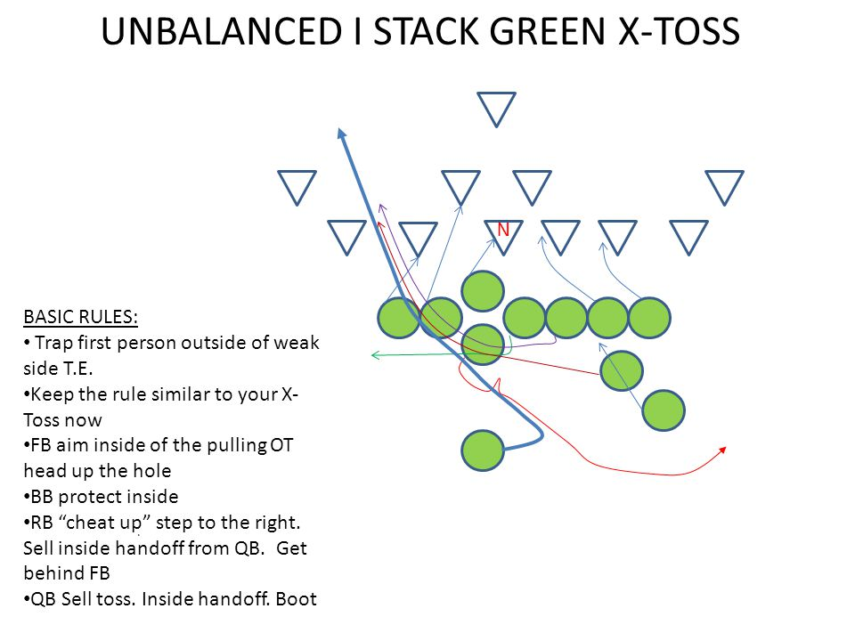 . UNBALANCED I STACK GREEN X-TOSS BASIC RULES: Trap first person outside of weak side T.E. Keep the rule similar to your X- Toss now FB aim inside of