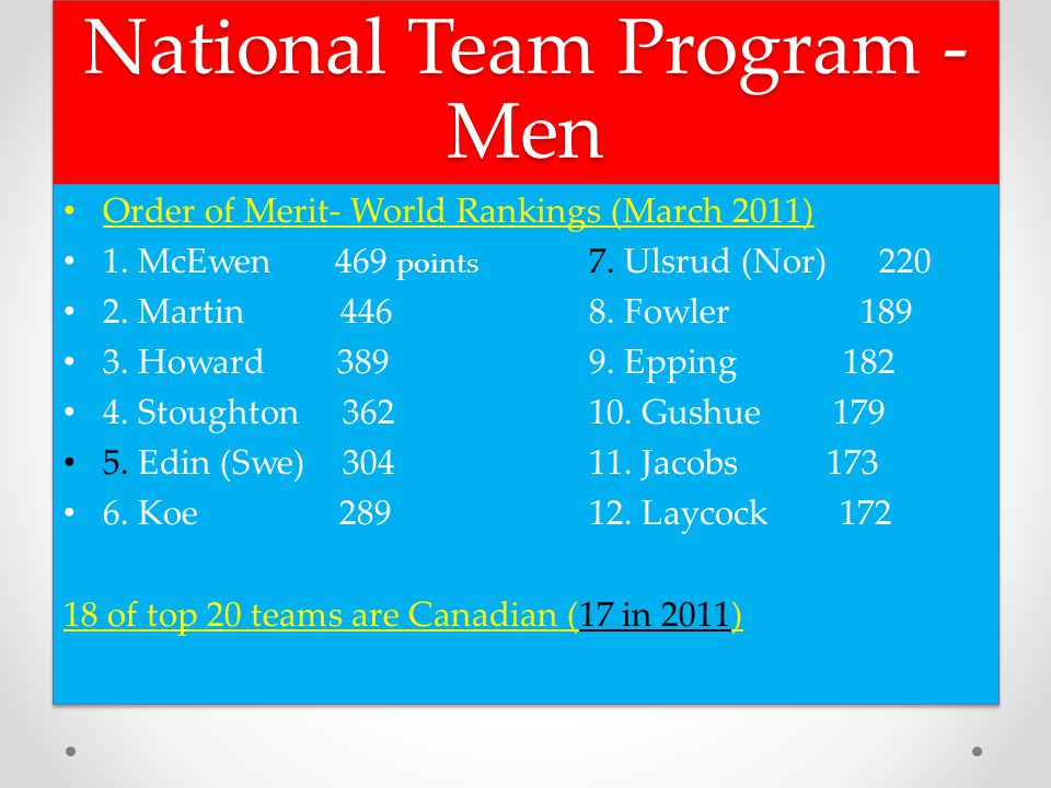 National Team Program - Men Order of Merit- World Rankings (March 2011) 1.