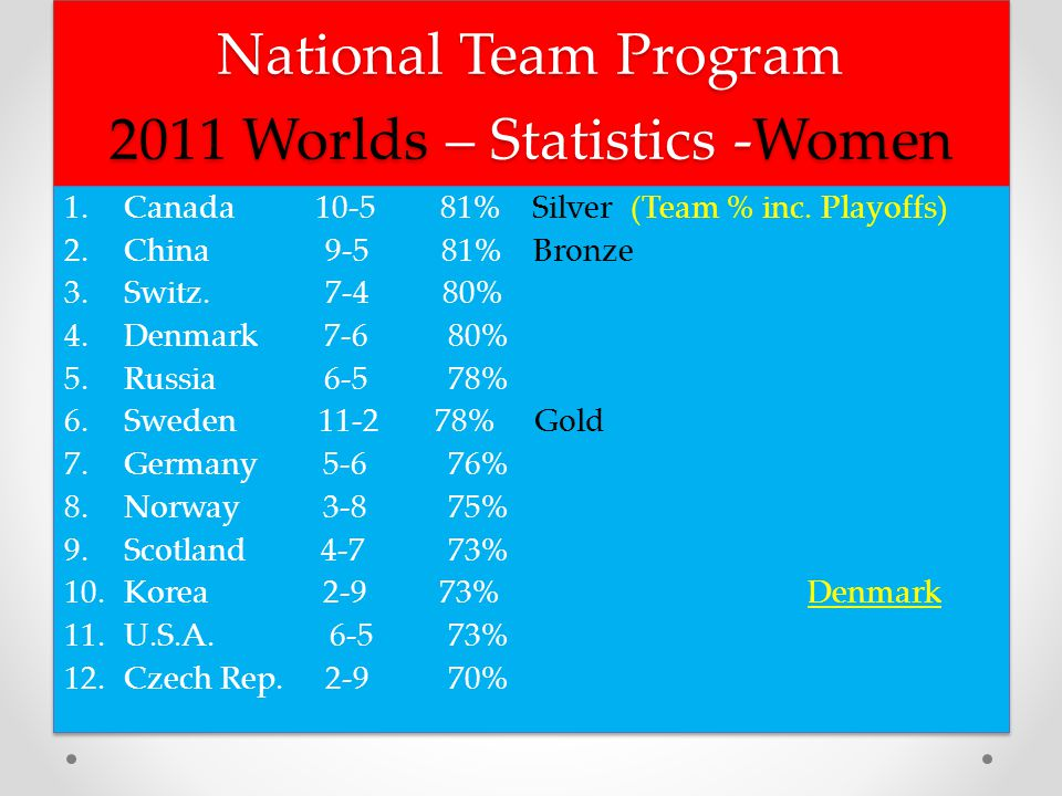 National Team Program 2011 Worlds – Statistics -Women 1.Canada 10-5 81% Silver (Team % inc.