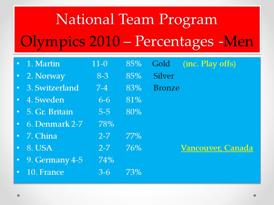 National Team Program Olympics 2010 – Percentages -Men 1.