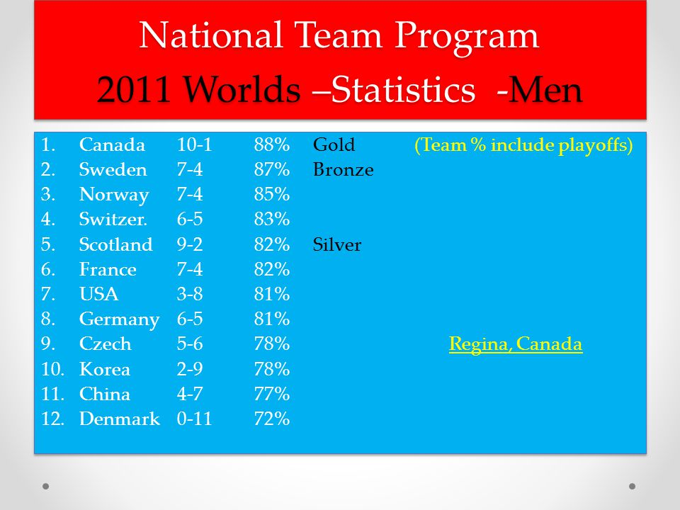 National Team Program 2011 Worlds –Statistics -Men 1.Canada 10-1 88%Gold (Team % include playoffs) 2.Sweden 7-4 87%Bronze 3.Norway 7-4 85% 4.Switzer.