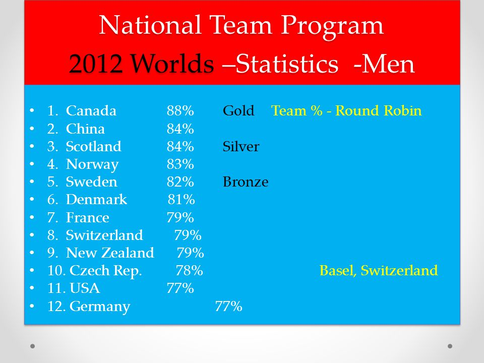 National Team Program 2012 Worlds –Statistics -Men 1.