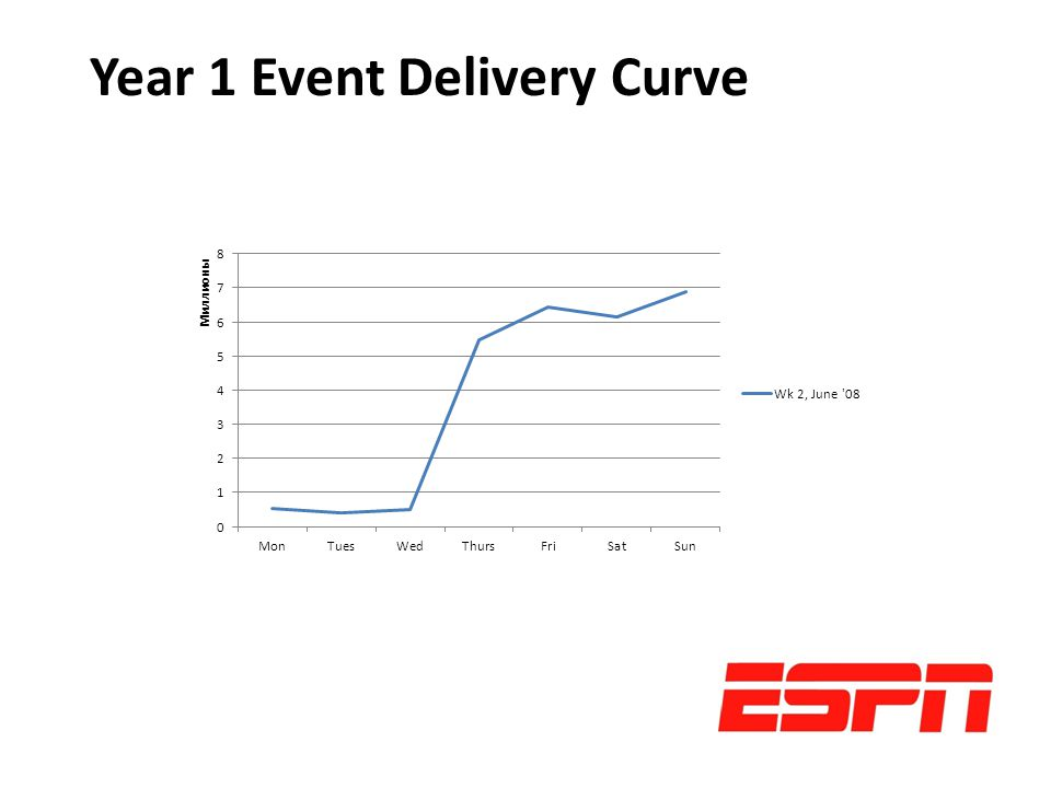 Year 1 Event Delivery Curve