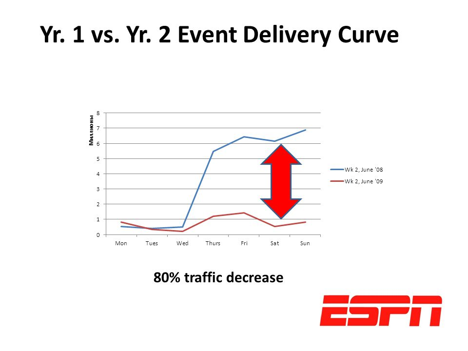80% traffic decrease Yr. 1 vs. Yr. 2 Event Delivery Curve