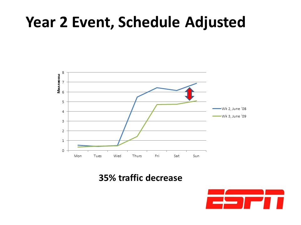 35% traffic decrease Year 2 Event, Schedule Adjusted