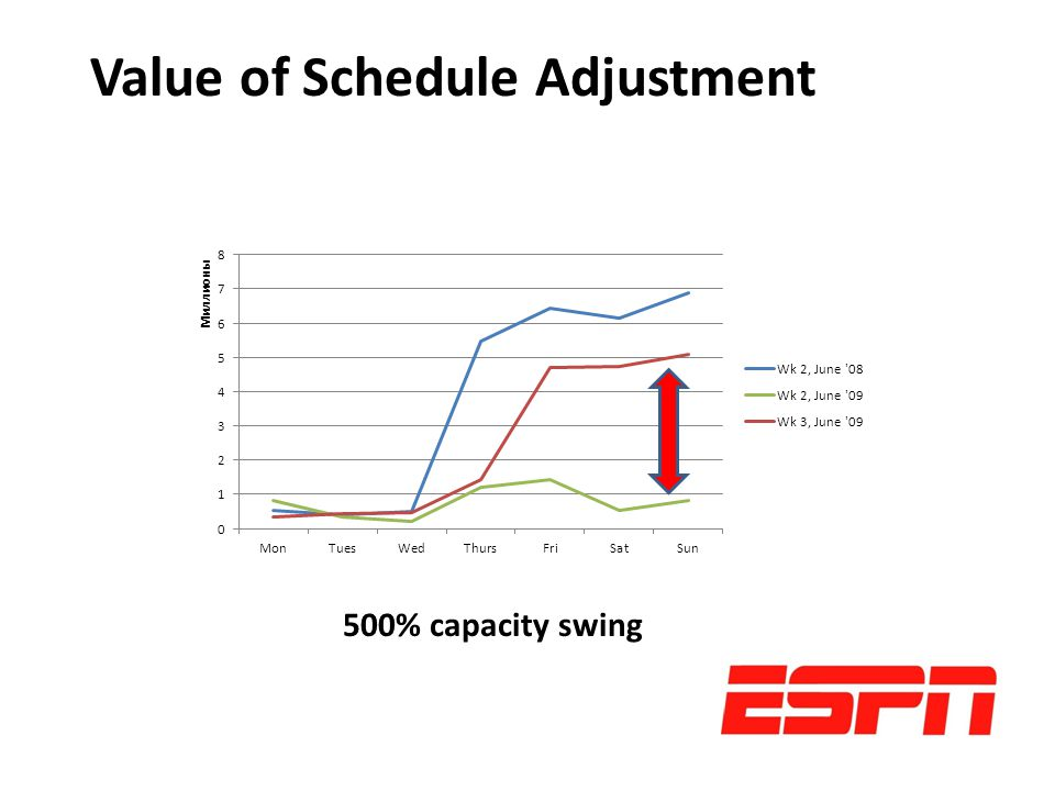 500% capacity swing Value of Schedule Adjustment