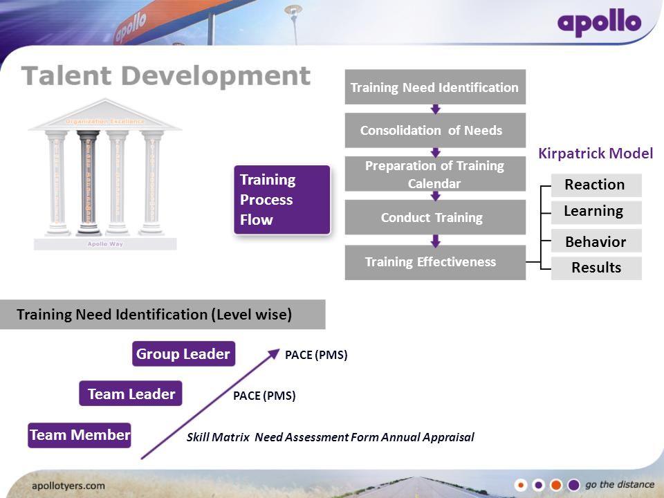 Training Need Identification (Level wise) Group Leader Training Process Flow Training Need Identification Consolidation of Needs Preparation of Traini