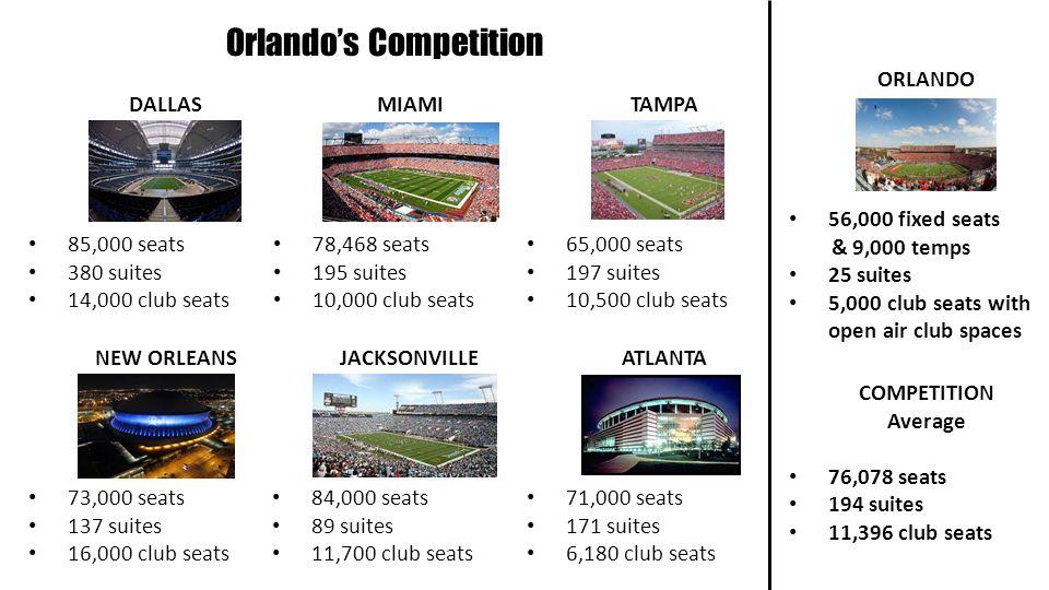 Orlandos Competition DALLAS 85,000 seats 380 suites 14,000 club seats MIAMI 78,468 seats 195 suites 10,000 club seats TAMPA 65,000 seats 197 suites 10,500 club seats NEW ORLEANS 73,000 seats 137 suites 16,000 club seats JACKSONVILLE 84,000 seats 89 suites 11,700 club seats ATLANTA 71,000 seats 171 suites 6,180 club seats ORLANDO 56,000 fixed seats & 9,000 temps 25 suites 5,000 club seats with open air club spaces COMPETITION Average 76,078 seats 194 suites 11,396 club seats