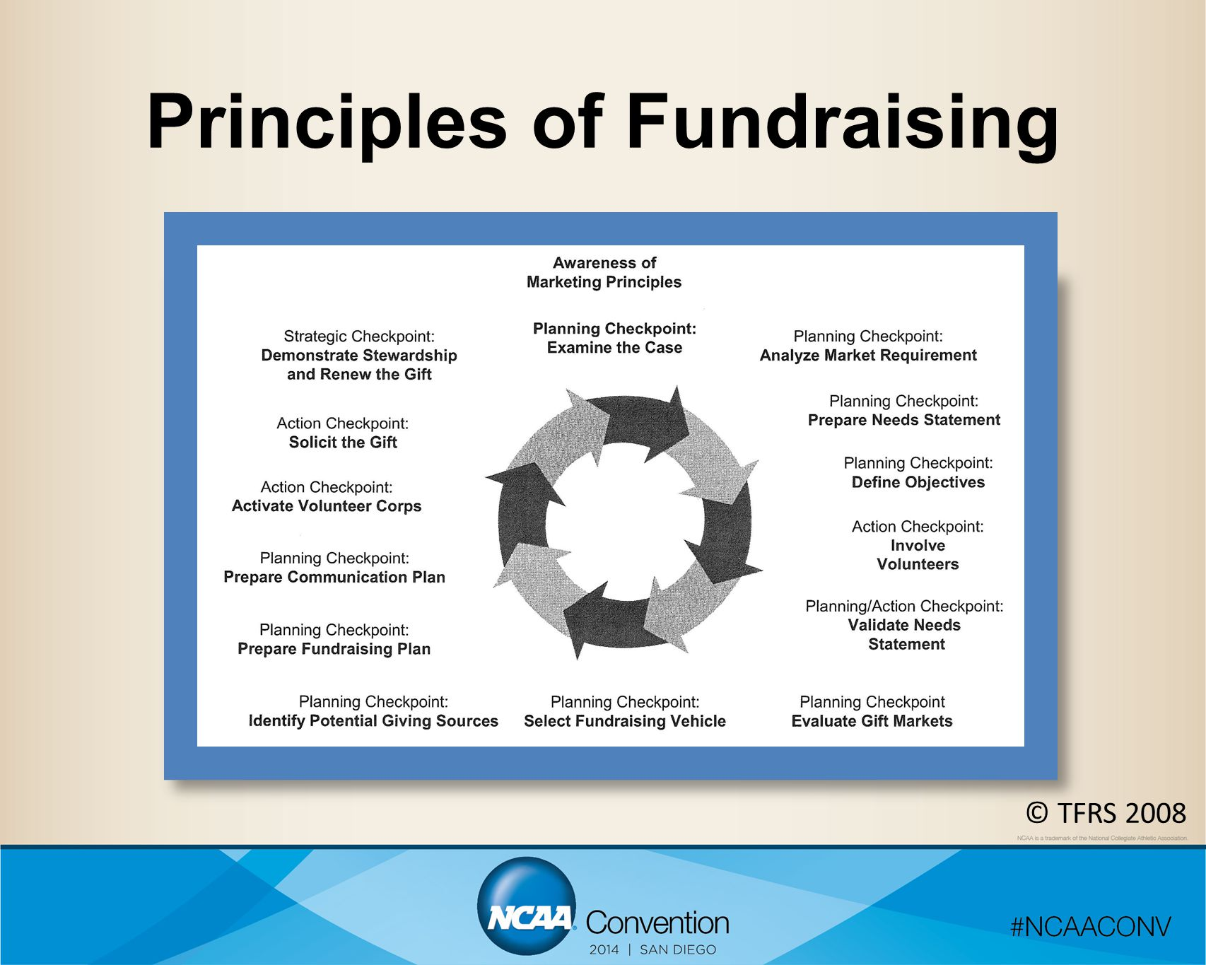 Principles of Fundraising © TFRS 2008