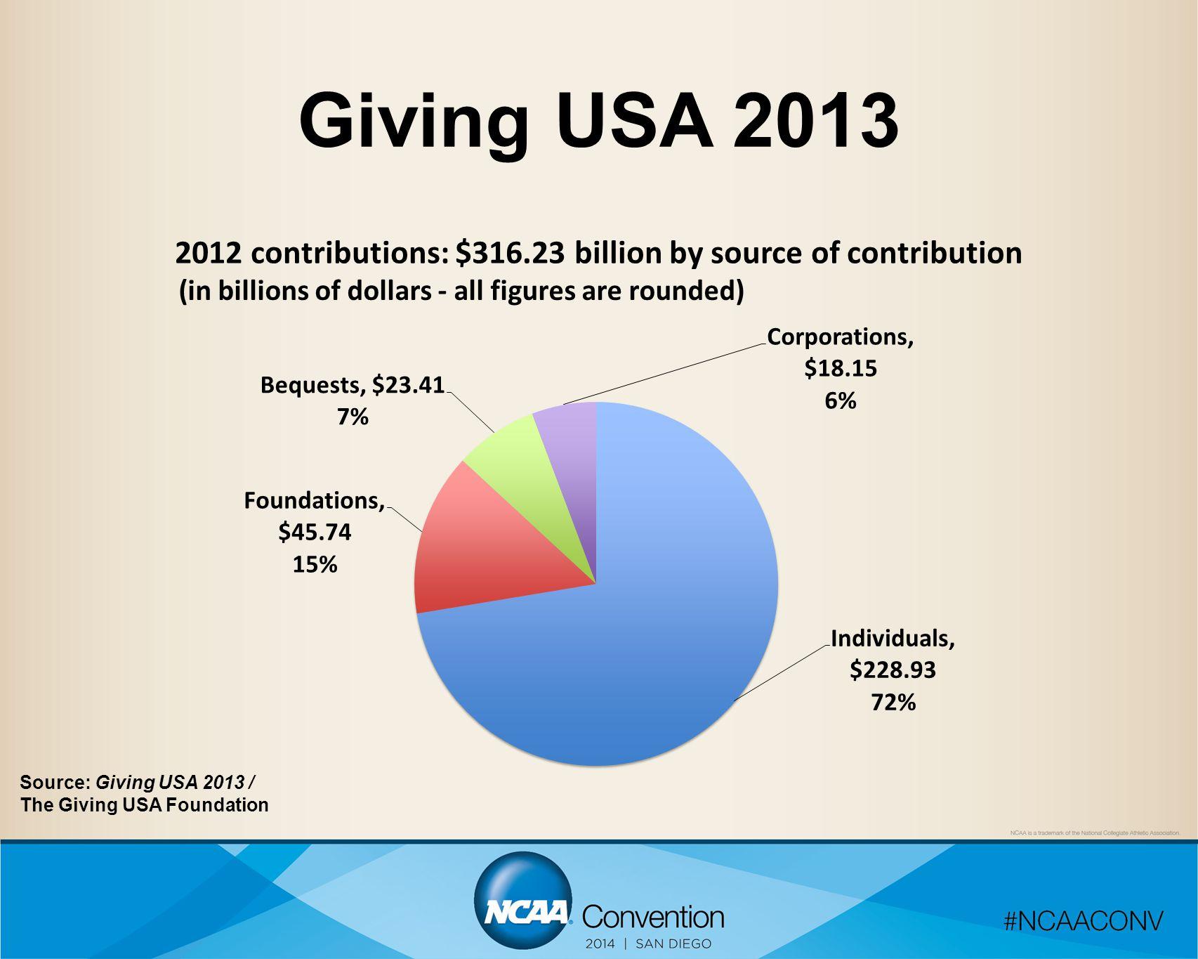Giving USA 2013 Source: Giving USA 2013 / The Giving USA Foundation