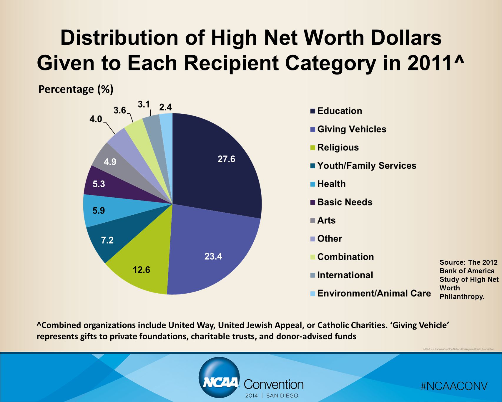 Distribution of High Net Worth Dollars Given to Each Recipient Category in 2011^ Percentage (%) ^Combined organizations include United Way, United Jew
