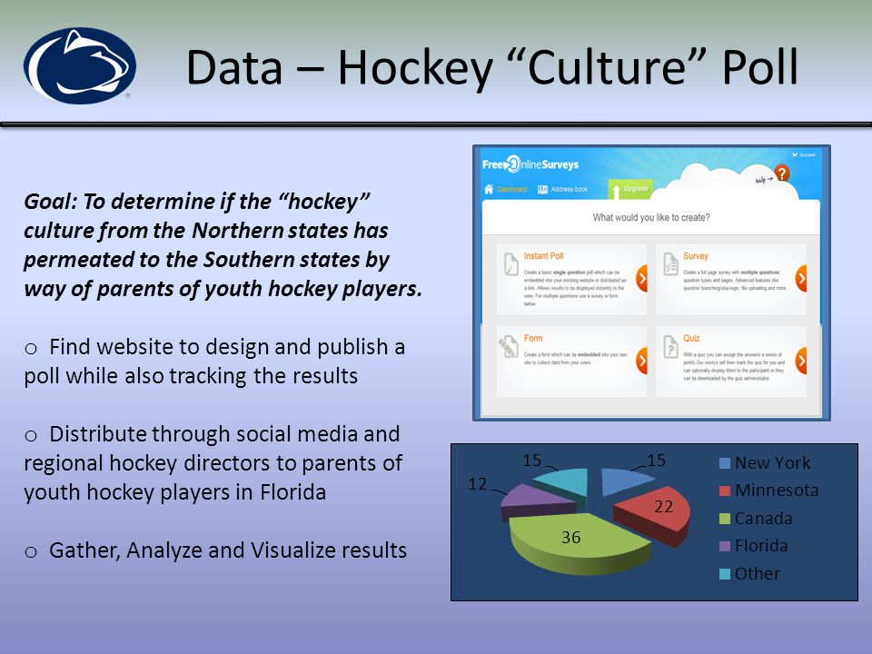 Data – Athlete Demographics Collect & Analyze Athlete Demographic information o Collect birth place information for all players that played at least one game in one of the five professional ice hockey leagues in North America during the 2013/14 season.