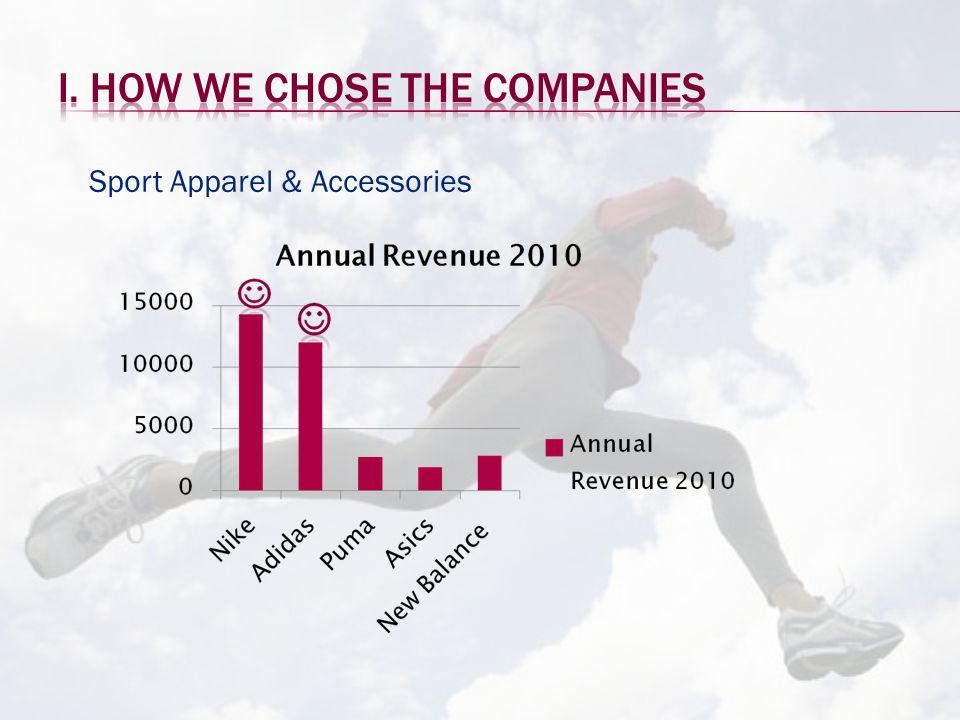 Key Ratio: ROA Industry 4,39%