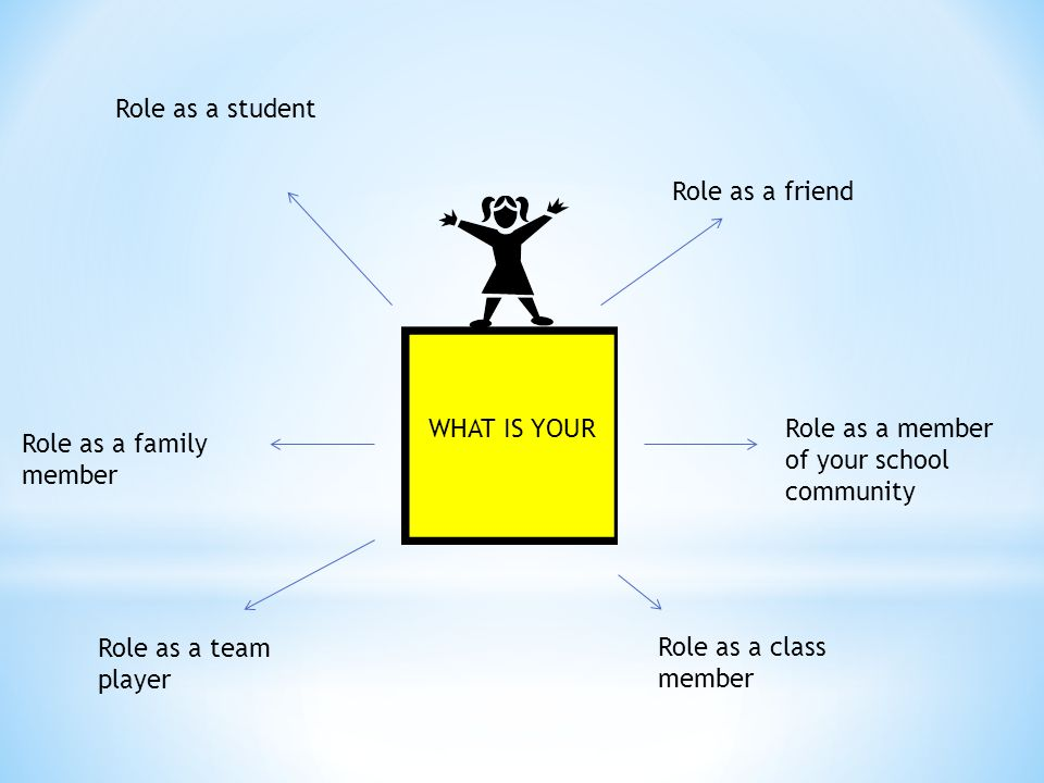 Role as a student Role as a friend Role as a family member Role as a member of your school community Role as a team player Role as a class member WHAT IS YOUR