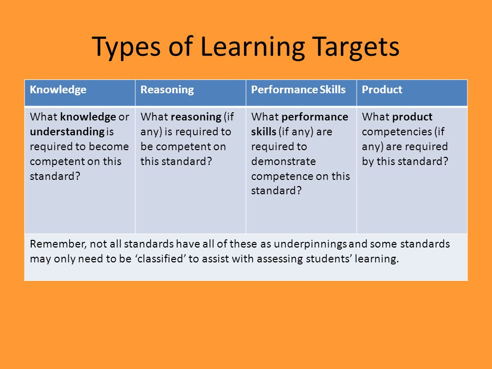 KnowledgeReasoningPerformance SkillsProduct What knowledge or understanding is required to become competent on this standard.