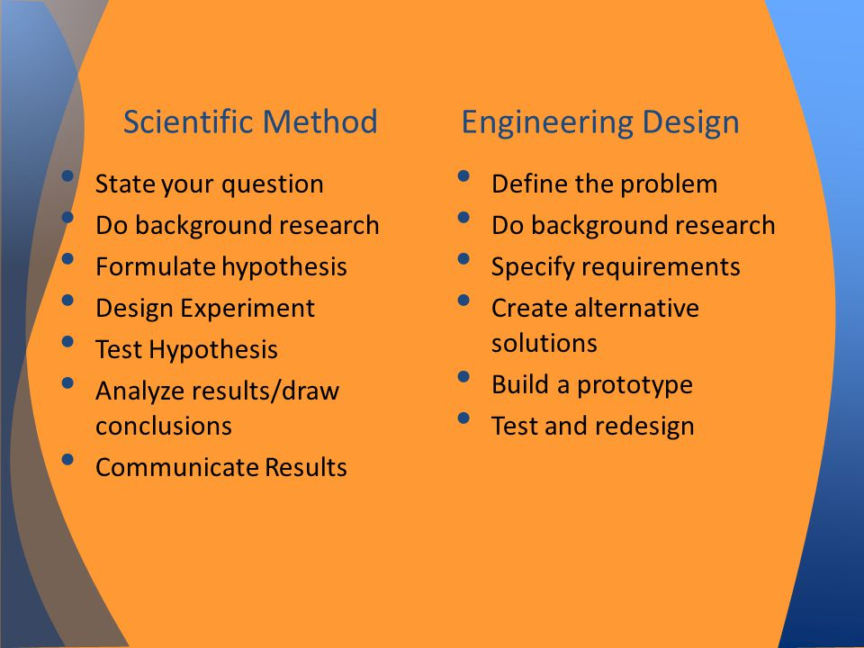 Scientific Method Engineering Design State your question Do background research Formulate hypothesis Design Experiment Test Hypothesis Analyze results/draw conclusions Communicate Results Define the problem Do background research Specify requirements Create alternative solutions Build a prototype Test and redesign