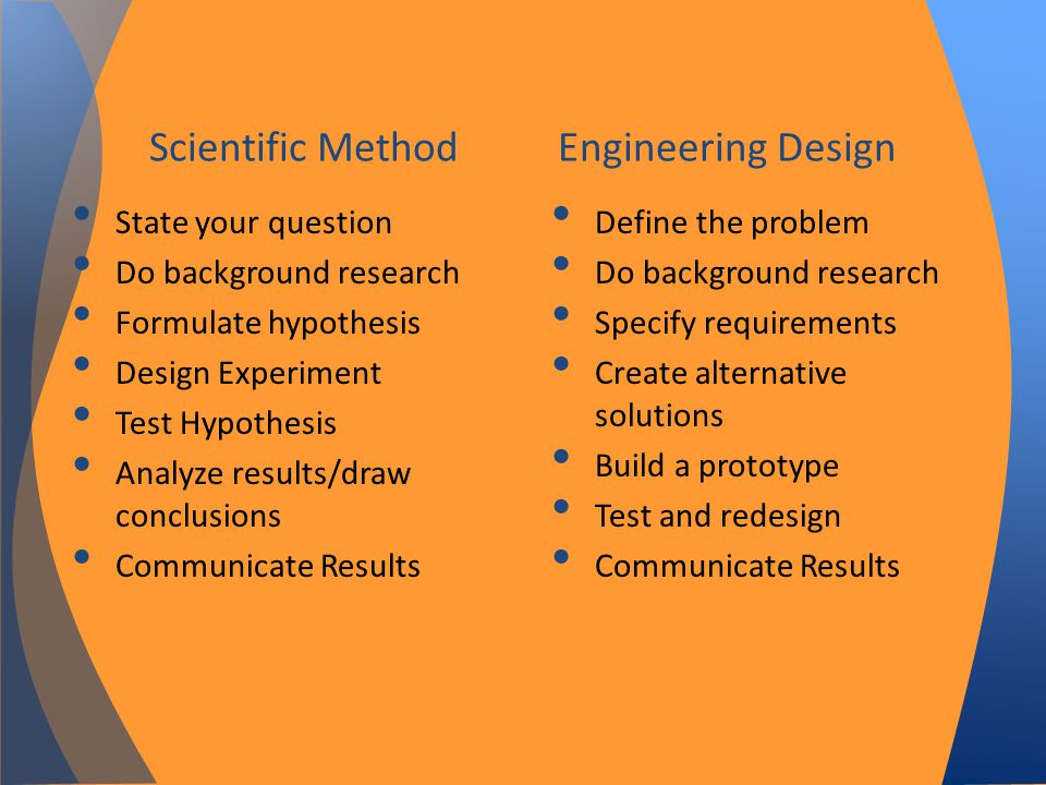 Scientific Method Engineering Design State your question Do background research Formulate hypothesis Design Experiment Test Hypothesis Analyze results/draw conclusions Communicate Results Define the problem Do background research Specify requirements Create alternative solutions Build a prototype Test and redesign Communicate Results