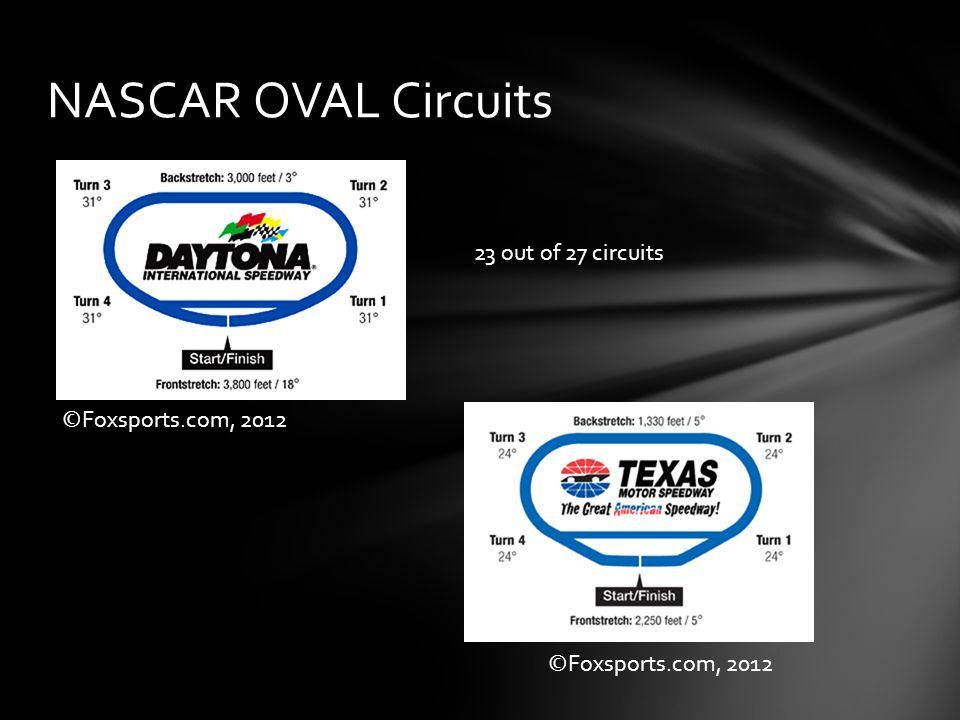 NASCAR Road Circuits ©Foxsports.com, 2012 4 out of 27 circuits ©Trackpeida.com, 2012