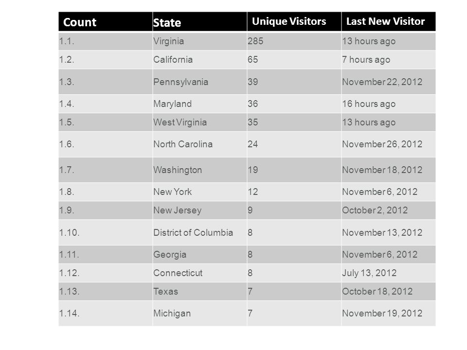 As of November 27, 2012 Web Site Statistics