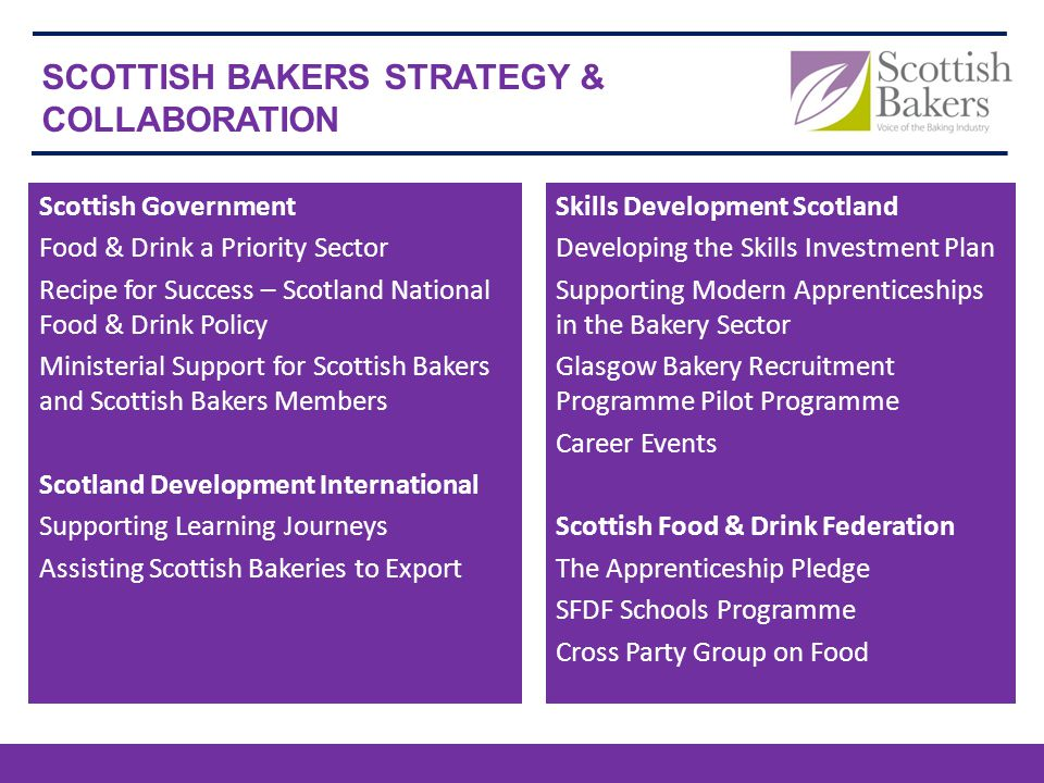 Scottish Government Food & Drink a Priority Sector Recipe for Success – Scotland National Food & Drink Policy Ministerial Support for Scottish Bakers and Scottish Bakers Members Scotland Development International Supporting Learning Journeys Assisting Scottish Bakeries to Export SCOTTISH BAKERS STRATEGY & COLLABORATION Skills Development Scotland Developing the Skills Investment Plan Supporting Modern Apprenticeships in the Bakery Sector Glasgow Bakery Recruitment Programme Pilot Programme Career Events Scottish Food & Drink Federation The Apprenticeship Pledge SFDF Schools Programme Cross Party Group on Food
