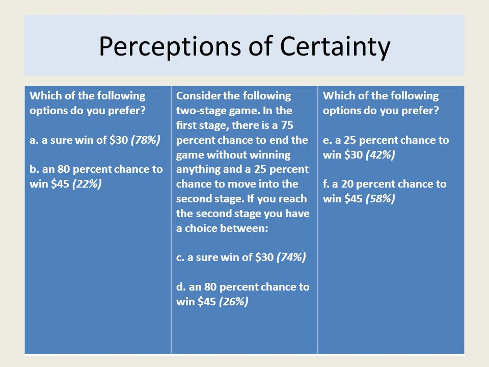 Perceptions of Certainty Which of the following options do you prefer? a. a sure win of $30 (78%) b. an 80 percent chance to win $45 (22%) Consider th