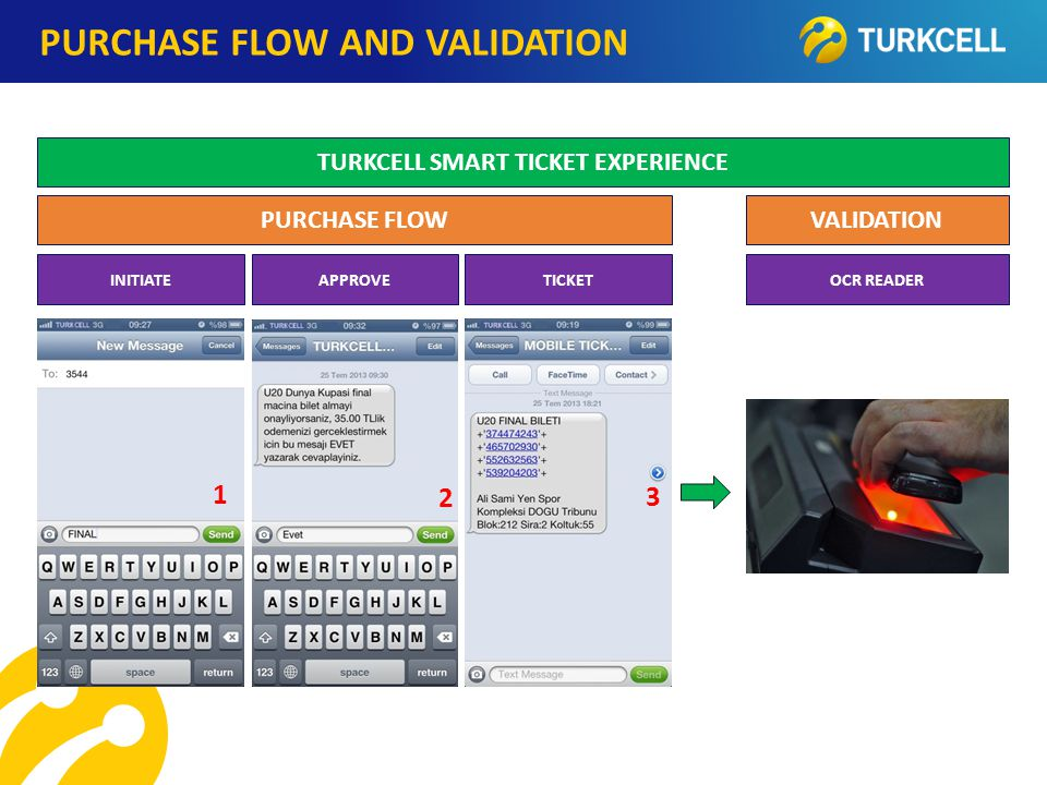 TURKCELL DAHİLİ PURCHASE FLOW AND VALIDATION PURCHASE FLOWVALIDATION 1 2 3 TURKCELL SMART TICKET EXPERIENCE INITIATEAPPROVETICKETOCR READER