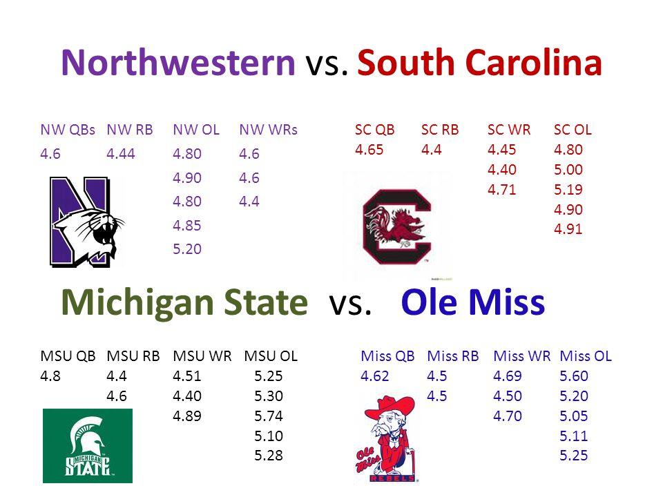 Northwestern vs. South Carolina NW QBsNW RBNW OLNW WRs 4.64.444.804.6 4.904.6 4.804.4 4.85 5.20 SC QBSC RBSC WRSC OL 4.654.44.454.80 4.405.00 4.715.19