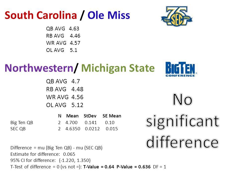 Northwestern/ Michigan State QB AVG 4.7 RB AVG 4.48 WR AVG 4.56 OL AVG 5.12 South Carolina / Ole Miss QB AVG 4.63 RB AVG4.46 WR AVG4.57 OL AVG5.1 N Mean StDev SE Mean Big Ten QB 2 4.700 0.141 0.10 SEC QB 2 4.6350 0.0212 0.015 Difference = mu (Big Ten QB) - mu (SEC QB) Estimate for difference: 0.065 95% CI for difference: (-1.220, 1.350) T-Test of difference = 0 (vs not =): T-Value = 0.64 P-Value = 0.636 DF = 1