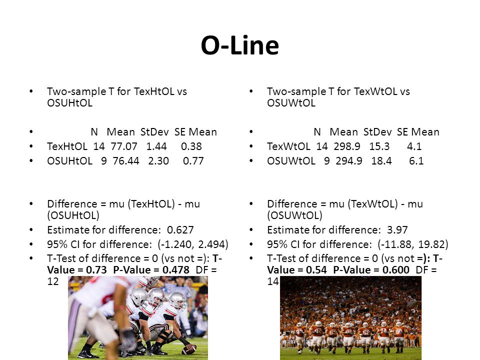 O-Line Two-sample T for TexHtOL vs OSUHtOL N Mean StDev SE Mean TexHtOL OSUHtOL Difference = mu (TexHtOL) - mu (OSUHtOL) Estimate for difference: % CI for difference: (-1.240, 2.494) T-Test of difference = 0 (vs not =): T- Value = 0.73 P-Value = DF = 12 Two-sample T for TexWtOL vs OSUWtOL N Mean StDev SE Mean TexWtOL OSUWtOL Difference = mu (TexWtOL) - mu (OSUWtOL) Estimate for difference: % CI for difference: (-11.88, 19.82) T-Test of difference = 0 (vs not =): T- Value = 0.54 P-Value = DF = 14