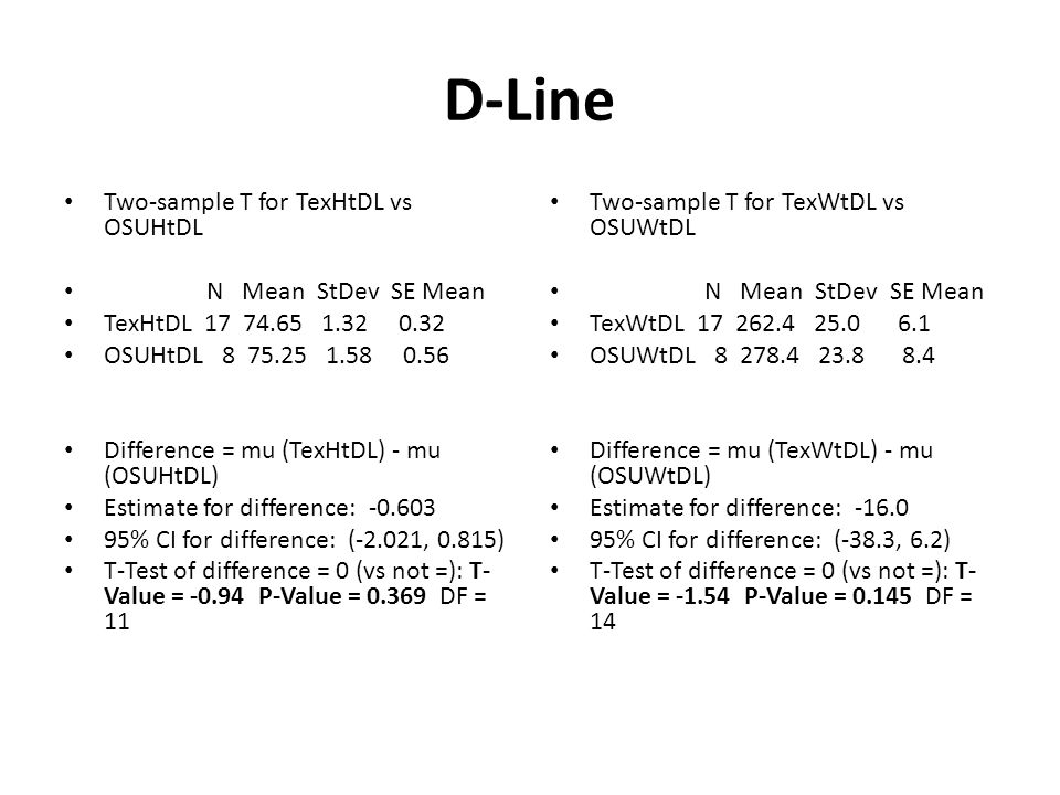D-Line Two-sample T for TexHtDL vs OSUHtDL N Mean StDev SE Mean TexHtDL OSUHtDL Difference = mu (TexHtDL) - mu (OSUHtDL) Estimate for difference: % CI for difference: (-2.021, 0.815) T-Test of difference = 0 (vs not =): T- Value = P-Value = DF = 11 Two-sample T for TexWtDL vs OSUWtDL N Mean StDev SE Mean TexWtDL OSUWtDL Difference = mu (TexWtDL) - mu (OSUWtDL) Estimate for difference: % CI for difference: (-38.3, 6.2) T-Test of difference = 0 (vs not =): T- Value = P-Value = DF = 14