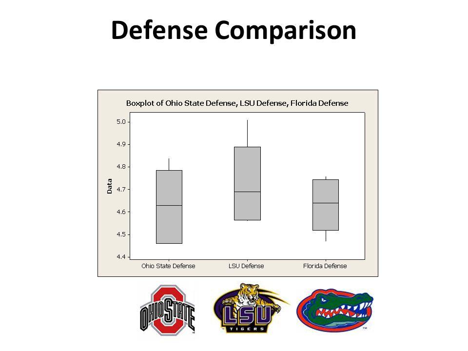 Defense Comparison