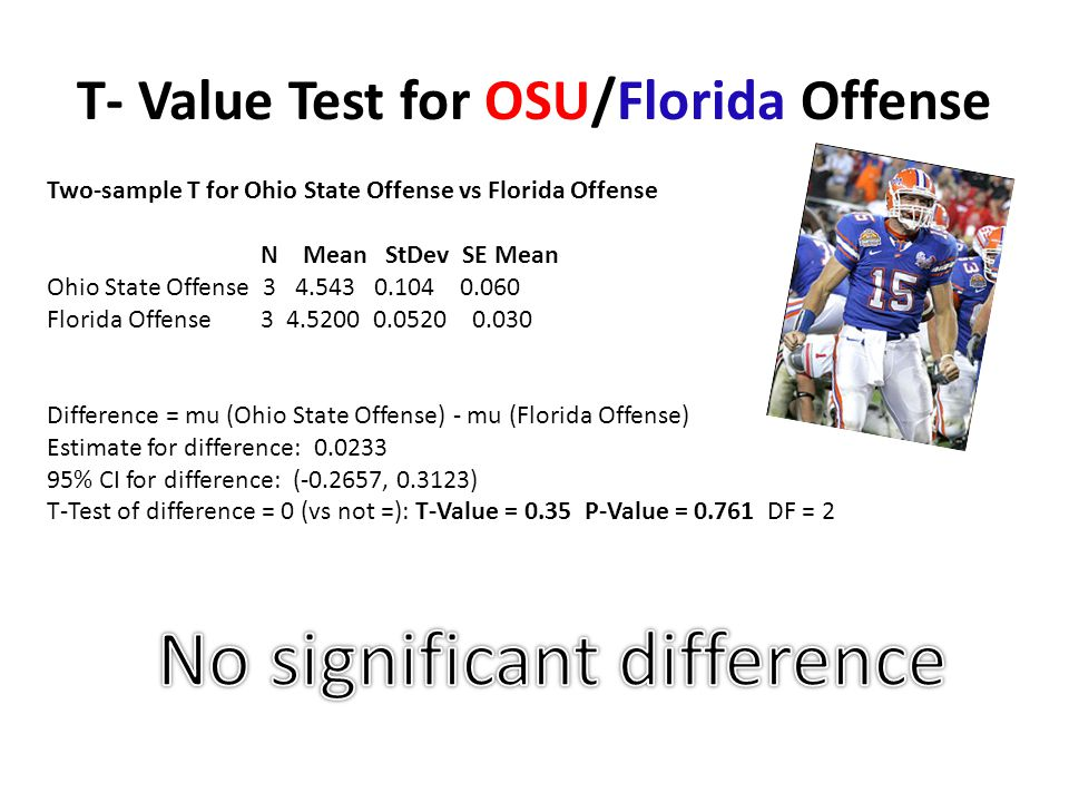 T- Value Test for OSU/Florida Offense Two-sample T for Ohio State Offense vs Florida Offense N Mean StDev SE Mean Ohio State Offense Florida Offense Difference = mu (Ohio State Offense) - mu (Florida Offense) Estimate for difference: % CI for difference: ( , ) T-Test of difference = 0 (vs not =): T-Value = 0.35 P-Value = DF = 2