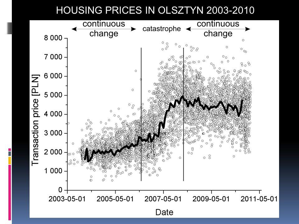 HOUSING PRICES IN OLSZTYN 2003-2010