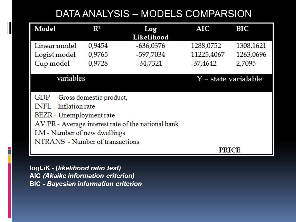 logLiK - (likelihood ratio test) AIC (Akaike information criterion) BIC - Bayesian information criterion DATA ANALYSIS – MODELS COMPARSION