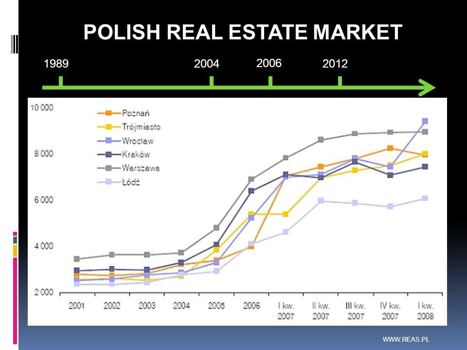 POLISH REAL ESTATE MARKET WWW.REAS.PL
