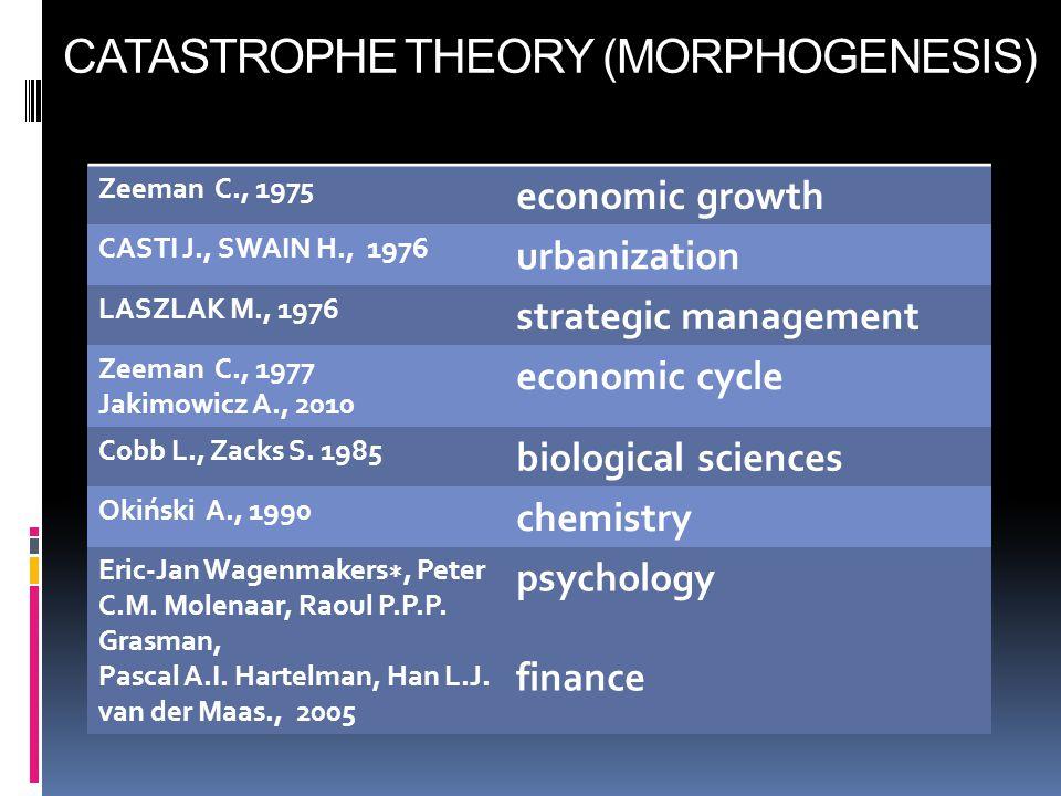 Zeeman C., 1975 economic growth CASTI J., SWAIN H., 1976 urbanization LASZLAK M., 1976 strategic management Zeeman C., 1977 Jakimowicz A., 2010 econom