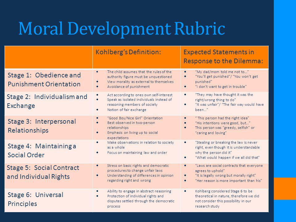 Moral Development Rubric Kohlbergs Definition:Expected Statements in Response to the Dilemma: Stage 1: Obedience and Punishment Orientation T he child