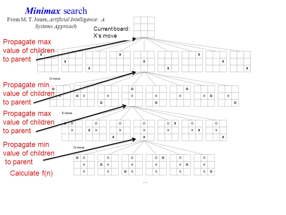 Minimax search From M. T.
