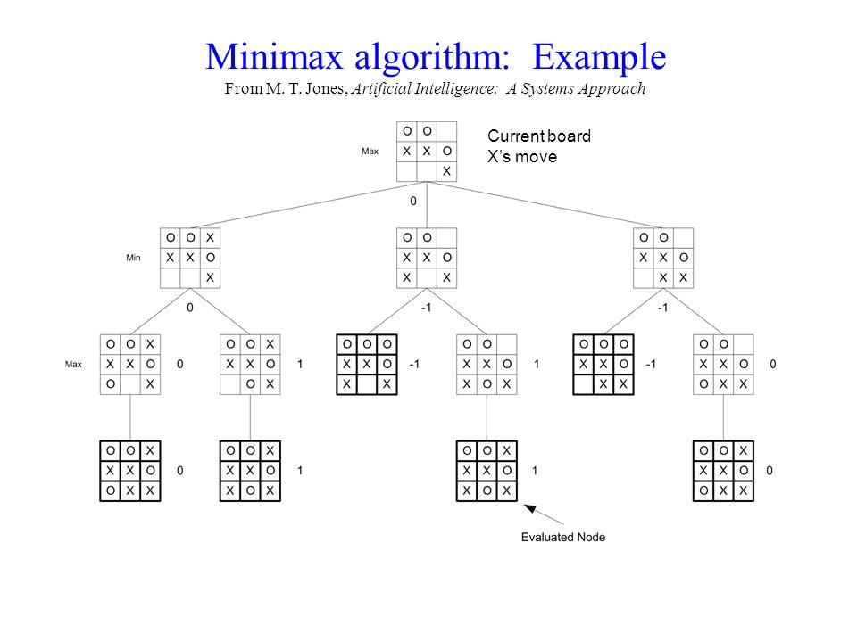 Minimax algorithm: Example From M. T. Jones, Artificial Intelligence: A Systems Approach Current board Xs move